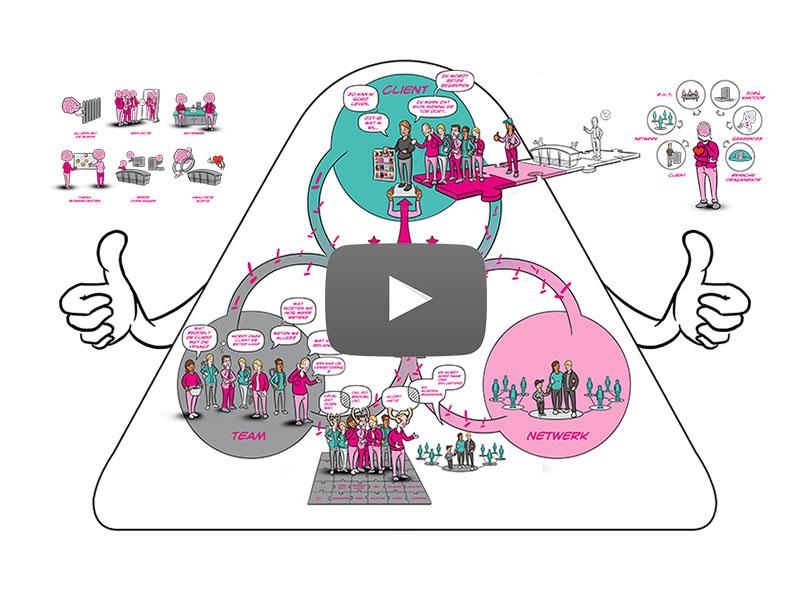 tekening van samenhang van organisatie Sovak